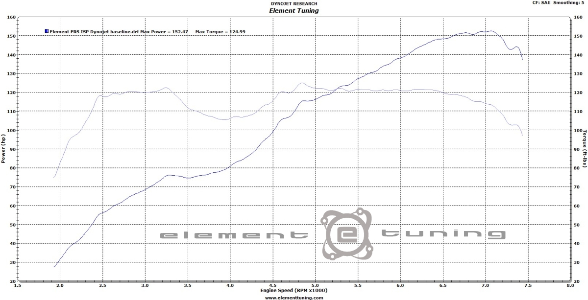 element tuning u0026 39 s frs  brz on 18x10 track and 18x9 5 street